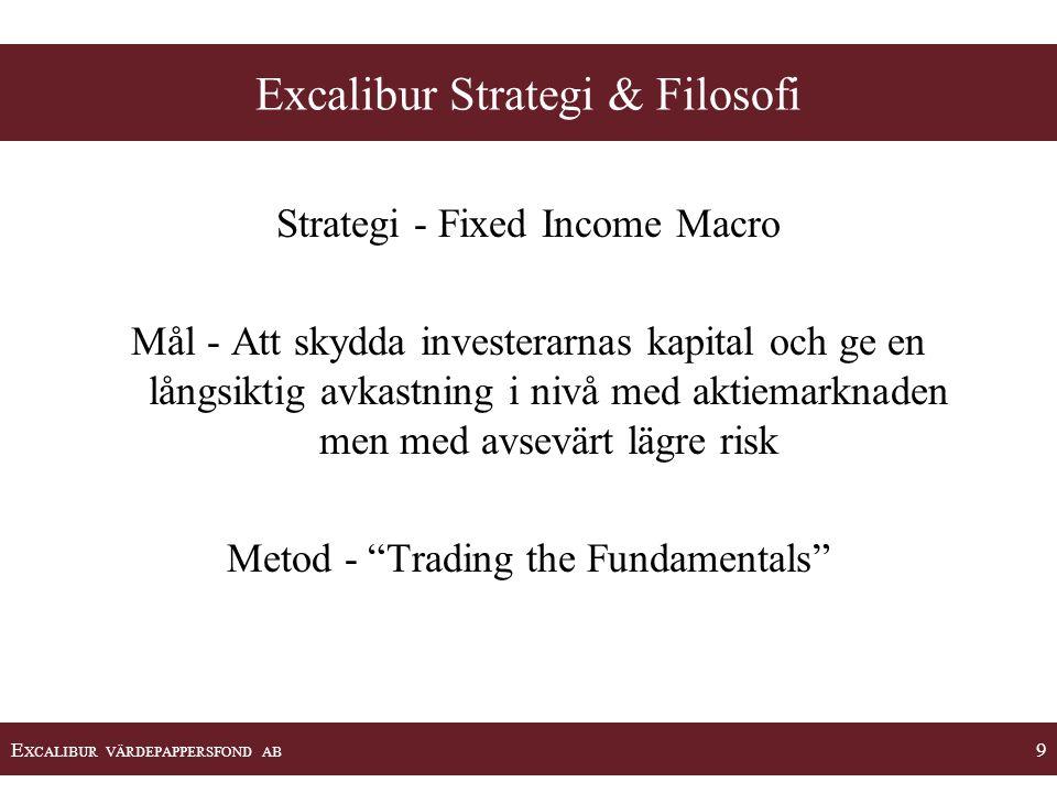 E XCALIBUR VÄRDEPAPPERSFOND AB 9 Excalibur Strategi & Filosofi Strategi - Fixed Income Macro Mål - Att skydda investerarnas kapital och ge en långsikt
