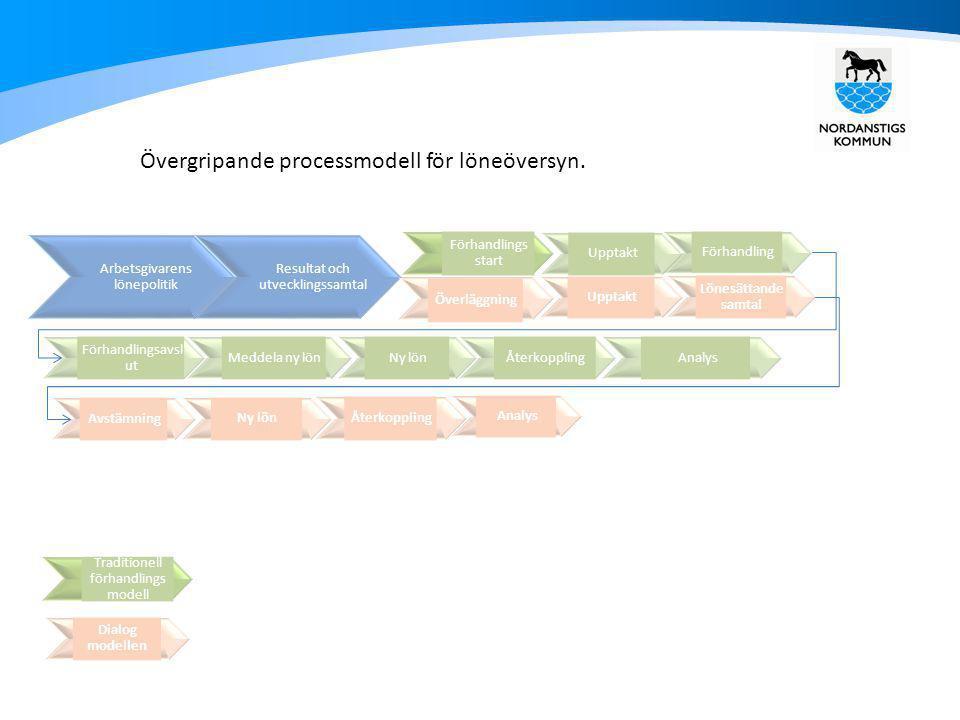 Analys Arbetsgivarens lönepolitik Resultat och utvecklingssamtal Förhandlings start Upptakt Förhandling Förhandlingsavsl ut Meddela ny lön Ny lön Åter