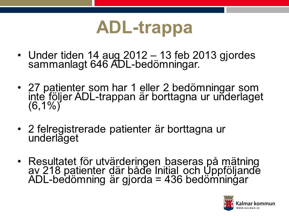 ADL-trappa •Under tiden 14 aug 2012 – 13 feb 2013 gjordes sammanlagt 646 ADL-bedömningar. •27 patienter som har 1 eller 2 bedömningar som inte följer