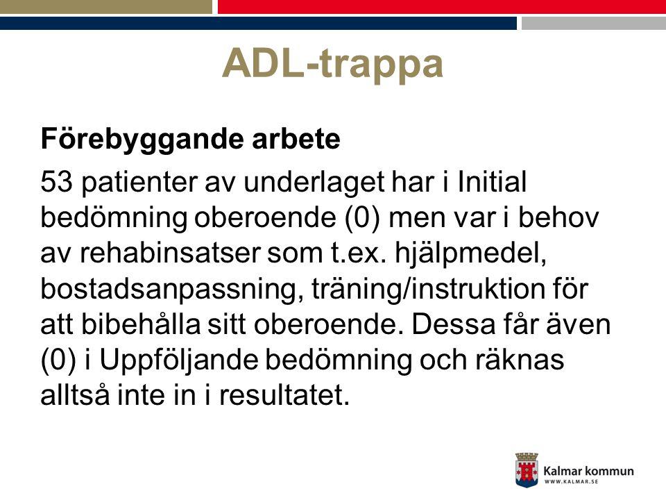 ADL-trappa Förebyggande arbete 53 patienter av underlaget har i Initial bedömning oberoende (0) men var i behov av rehabinsatser som t.ex. hjälpmedel,