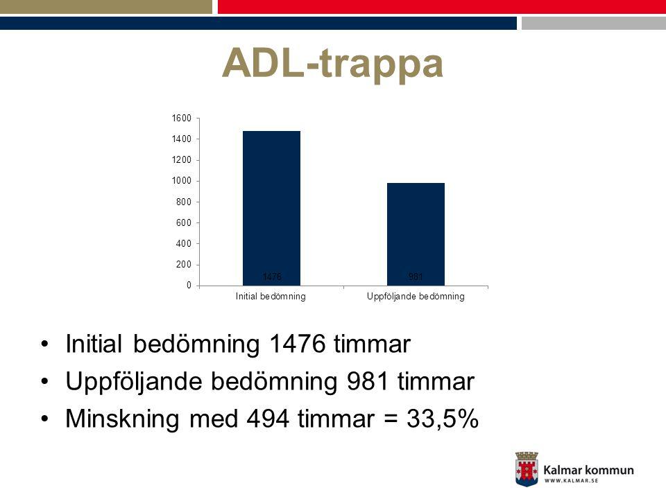 ADL-trappa •Initial bedömning 1476 timmar •Uppföljande bedömning 981 timmar •Minskning med 494 timmar = 33,5%