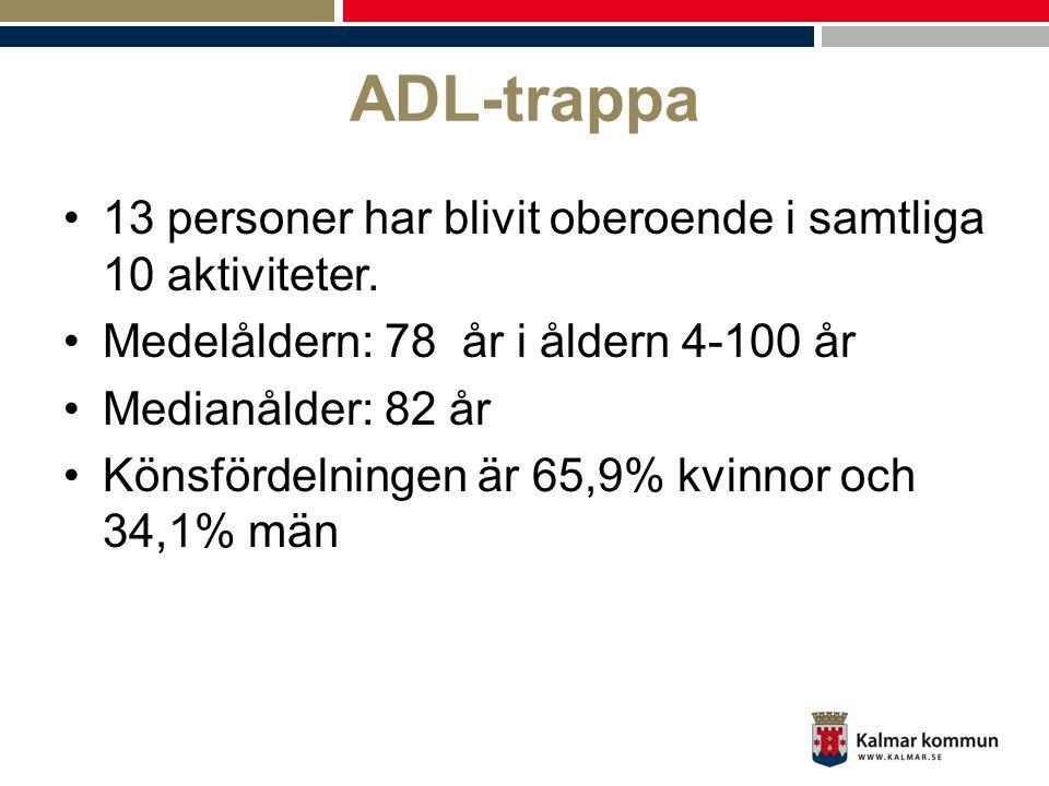 ADL-trappa •13 personer har blivit oberoende i samtliga 10 aktiviteter. •Medelåldern: 78 år i åldern 4-100 år •Medianålder: 82 år •Könsfördelningen är