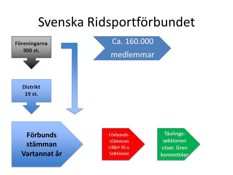 Svenska Ridsportförbundet Föreningarna 900 st.Föreningarna 900 st.