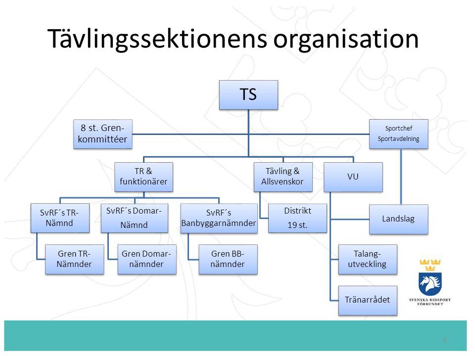 6 TS TR & funktionärer SvRF´s TR- Nämnd Gren TR- Nämnder SvRF´s Domar- Nämnd Gren Domar- nämnder SvRF´s Banbyggarnämnder Gren BB- nämnder Tävling & Allsvenskor Distrikt 19 st.