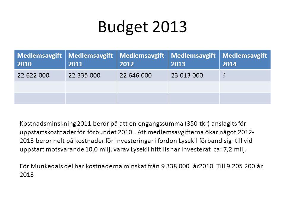 Budget 2013 Medlemsavgift 2010 Medlemsavgift 2011 Medlemsavgift 2012 Medlemsavgift 2013 Medlemsavgift 2014 22 622 00022 335 00022 646 00023 013 000.
