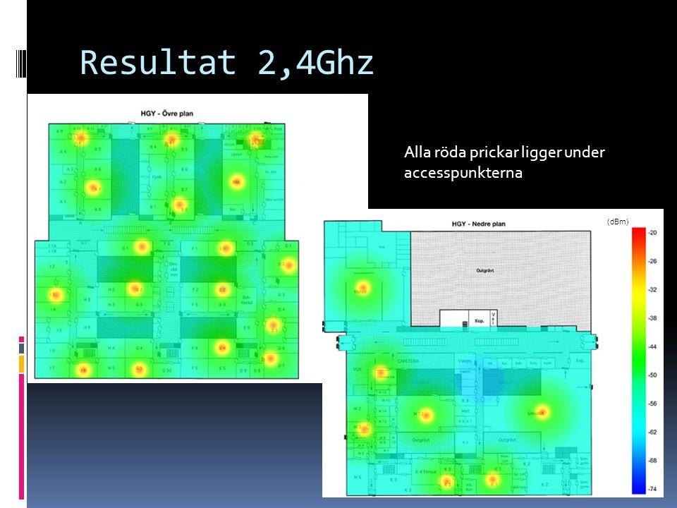 Resultat 2,4Ghz Alla röda prickar ligger under accesspunkterna (dBm)