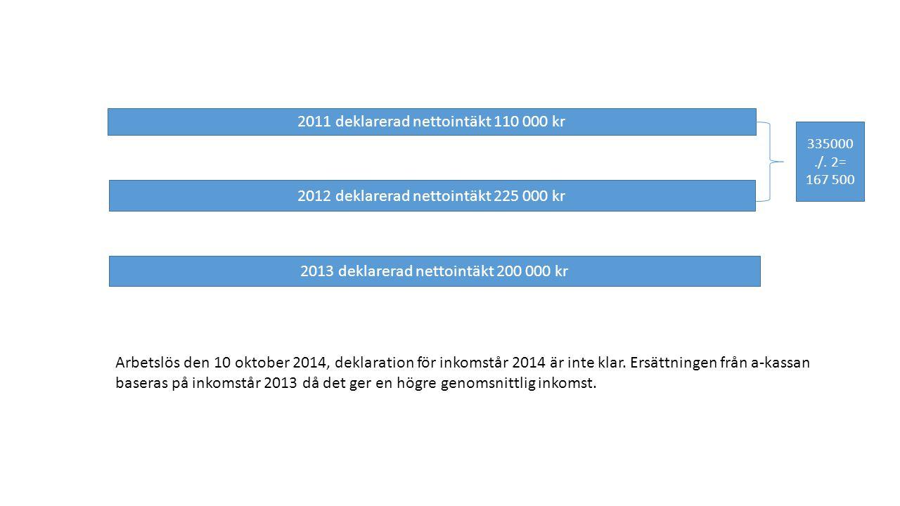 2011 deklarerad nettointäkt 110 000 kr 2012 deklarerad nettointäkt 225 000 kr 2013 deklarerad nettointäkt 200 000 kr Arbetslös den 10 oktober 2014, deklaration för inkomstår 2014 är inte klar.