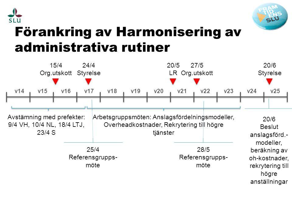 Förankring av Harmonisering av administrativa rutiner v17v16v15v14v18v19v20v21v22v23v24v25 15/4 Org.utskott 24/4 Styrelse 25/4 Referensgrupps- möte 28