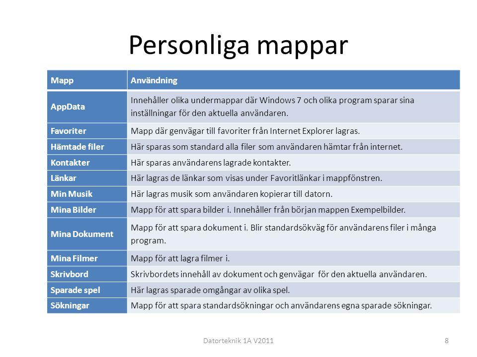 Personliga mappar Datorteknik 1A V20118 MappAnvändning AppData Innehåller olika undermappar där Windows 7 och olika program sparar sina inställningar för den aktuella användaren.
