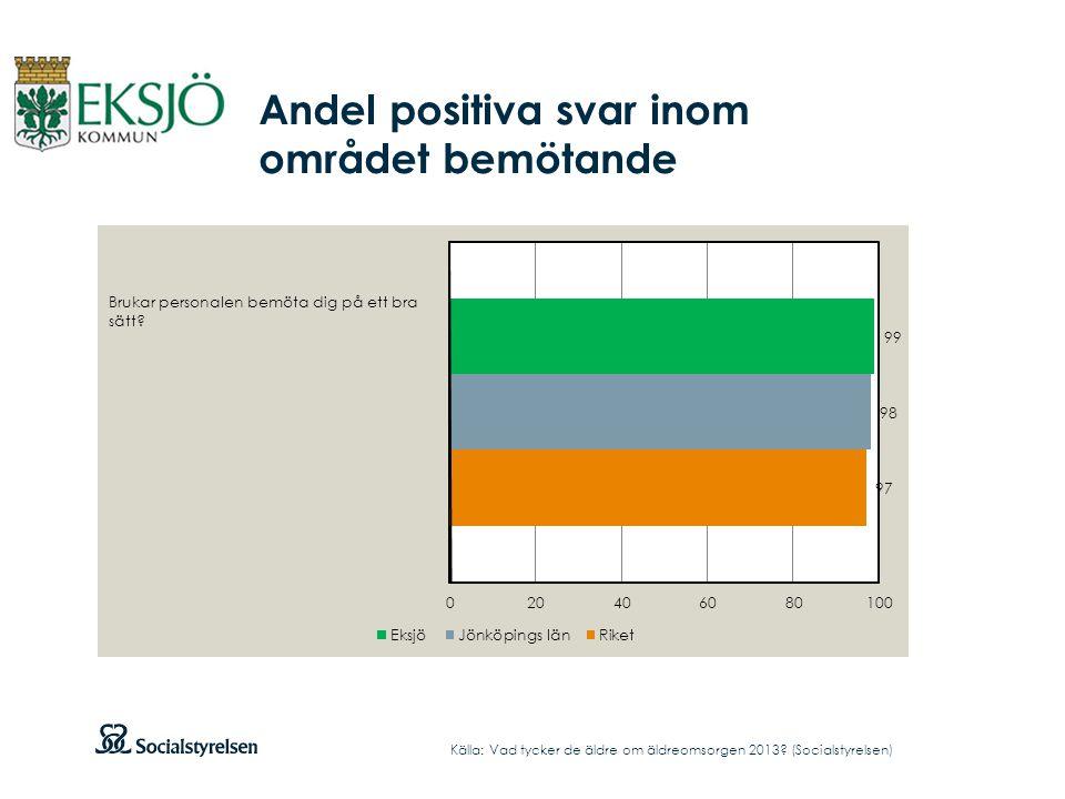 Andel positiva svar inom området bemötande Källa: Vad tycker de äldre om äldreomsorgen 2013.
