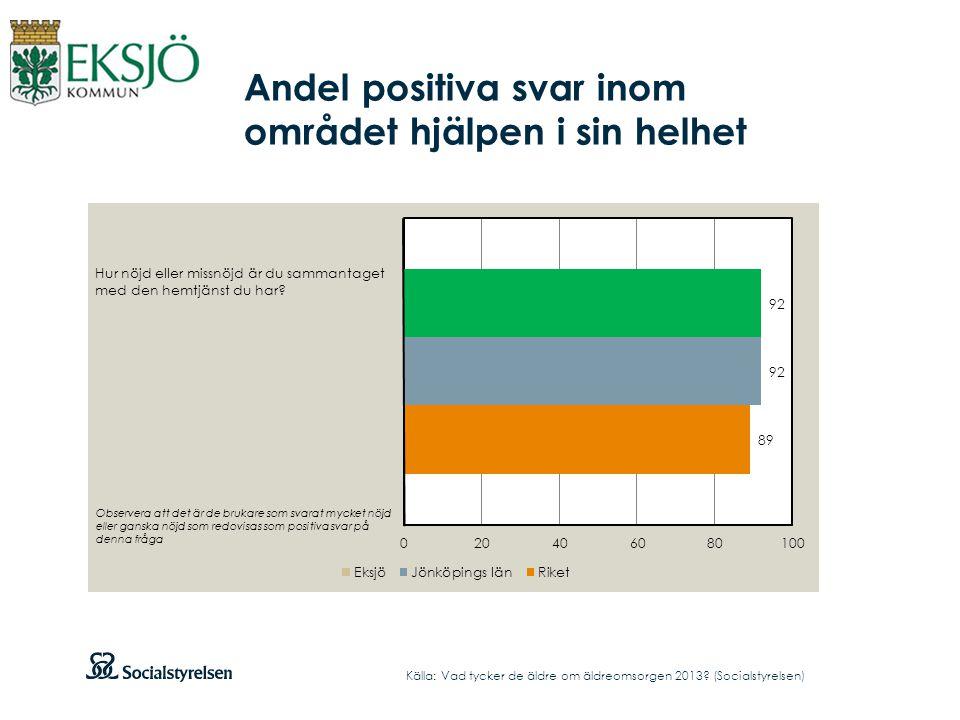 Andel positiva svar inom området hjälpen i sin helhet Källa: Vad tycker de äldre om äldreomsorgen 2013.