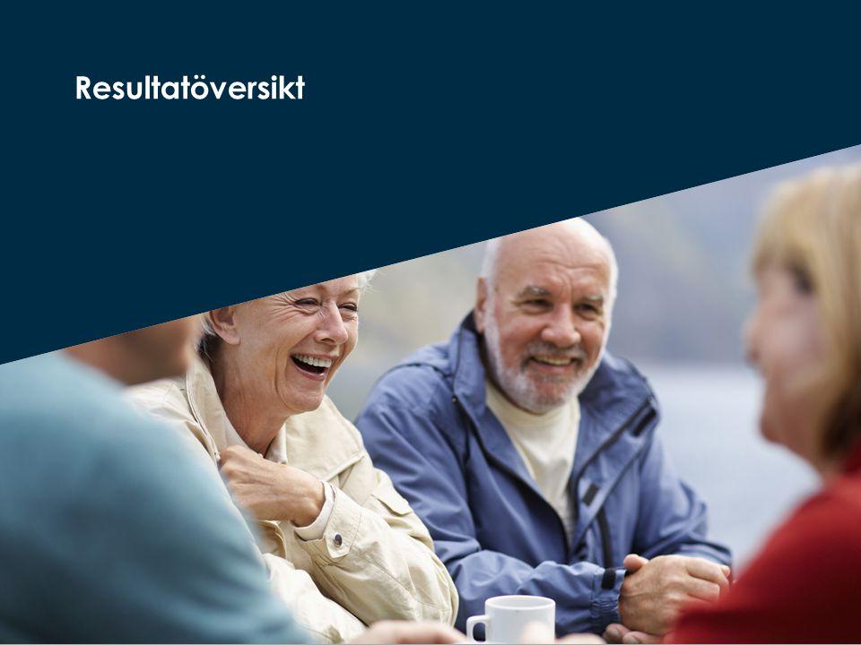 De fem frågor där andelen positiva svar är högst Källa: Vad tycker de äldre om äldreomsorgen 2013.