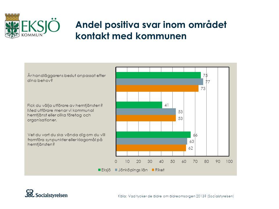 Andel positiva svar inom området kontakt med kommunen Källa: Vad tycker de äldre om äldreomsorgen 2013.