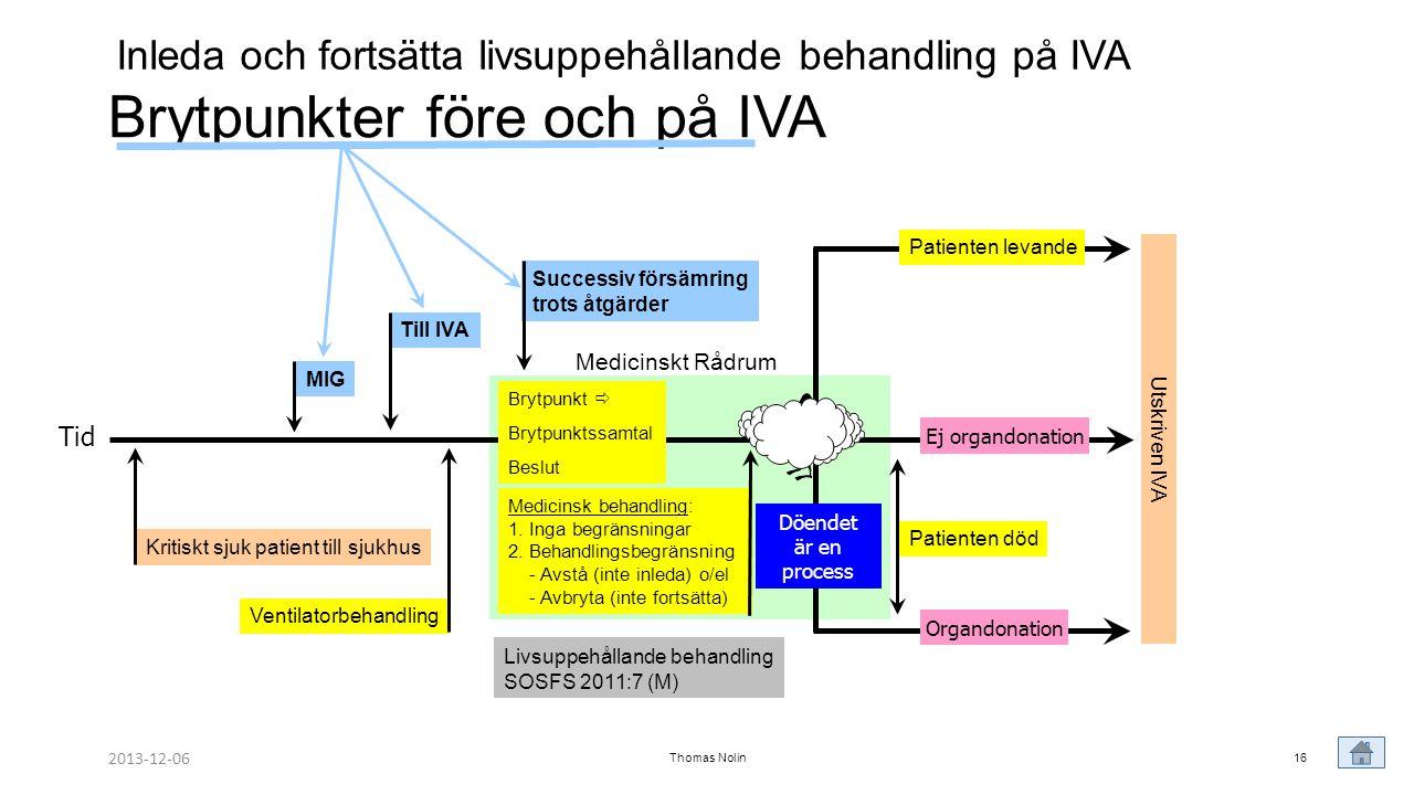 Thomas Nolin16 Brytpunkter före och på IVA Tid Till IVA Ventilatorbehandling Utskriven IVA Brytpunkt  Brytpunktssamtal Beslut Medicinsk behandling: 1