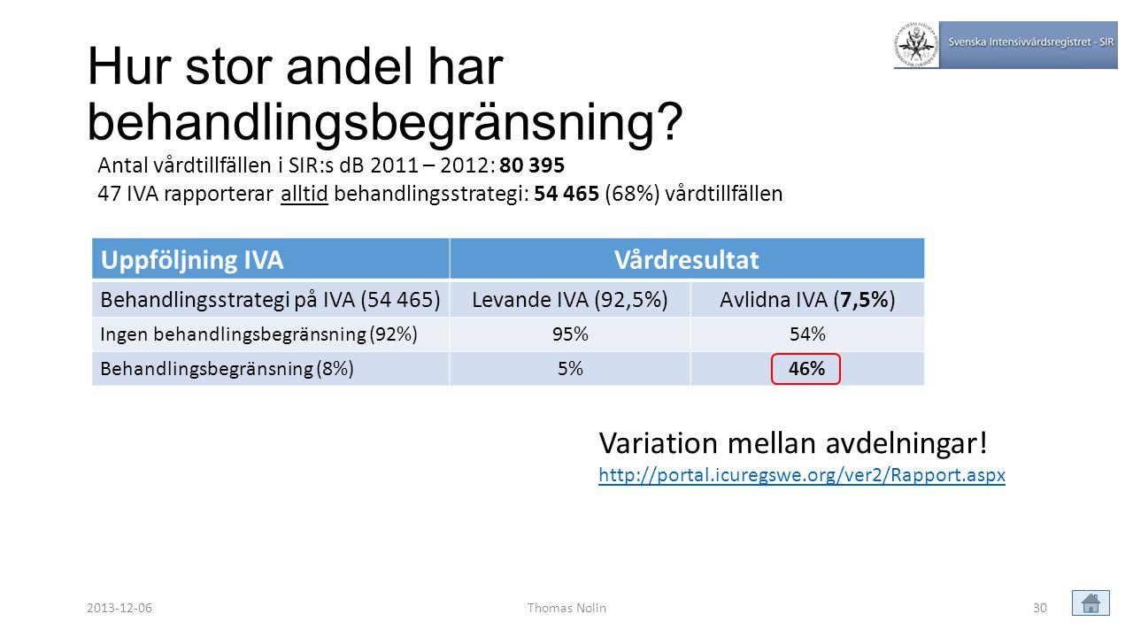 Hur stor andel har behandlingsbegränsning? Thomas Nolin30 Variation mellan avdelningar! http://portal.icuregswe.org/ver2/Rapport.aspx Uppföljning IVAV