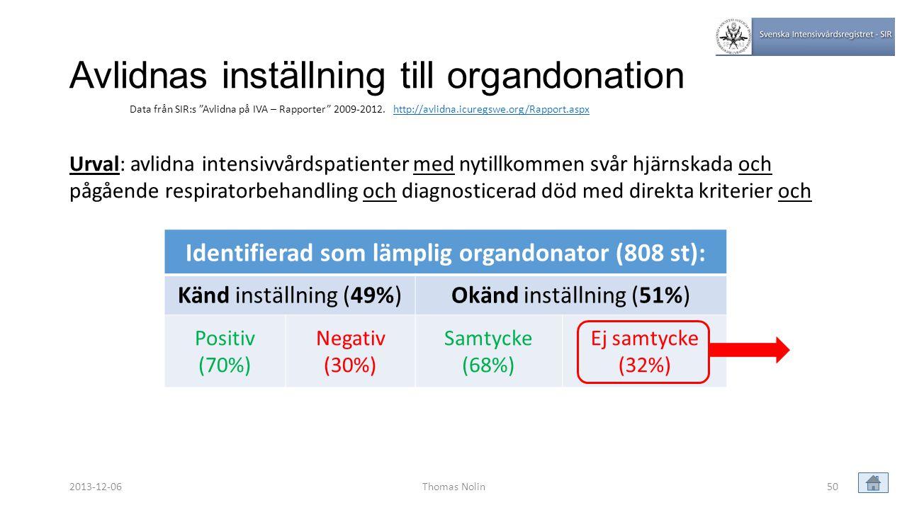Avlidnas inställning till organdonation Identifierad som lämplig organdonator (808 st): Känd inställning (49%)Okänd inställning (51%) Positiv (70%) Ne