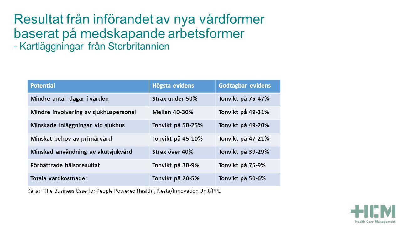 PotentialHögsta evidensGodtagbar evidens Mindre antal dagar i vårdenStrax under 50%Tonvikt på 75-47% Mindre involvering av sjukhuspersonalMellan 40-30%Tonvikt på 49-31% Minskade inläggningar vid sjukhusTonvikt på 50-25%Tonvikt på 49-20% Minskat behov av primärvårdTonvikt på 45-10%Tonvikt på 47-21% Minskad användning av akutsjukvårdStrax över 40%Tonvikt på 39-29% Förbättrade hälsoresultatTonvikt på 30-9%Tonvikt på 75-9% Totala vårdkostnaderTonvikt på 20-5%Tonvikt på 50-6% Källa: The Business Case for People Powered Health , Nesta/Innovation Unit/PPL Resultat från införandet av nya vårdformer baserat på medskapande arbetsformer - Kartläggningar från Storbritannien