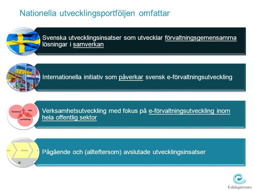 Nationella utvecklingsportföljen omfattar Svenska utvecklingsinsatser som utvecklar förvaltningsgemensamma lösningar i samverkan Internationella initi
