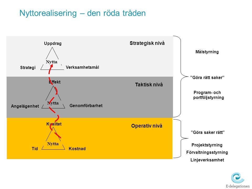 Kvalitet Kostnad Tid Nytta Operativ nivå Nyttorealisering – den röda tråden Uppdrag Verksamhetsmål Strategi Strategisk nivå Nytta Effekt Genomförbarhe
