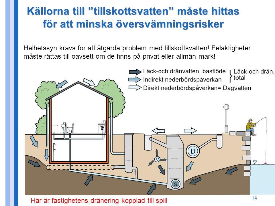"""14 Källorna till """"tillskottsvatten"""" måste hittas för att minska översvämningsrisker Helhetssyn krävs för att åtgärda problem med tillskottsvatten! Fel"""