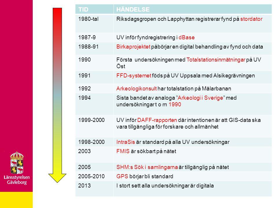 ARKEOLOGINS FÖRÄNDRING 1985: –Få undersökande institutioner –Inget utredningsinstrument –Fokus på det enskilda monumentet –Sökbart genom Arkeologi i Sverige och Tillväxten –Låg rapporteringsgenomströmning –Rapporter med stor vikt på anläggningsbeskrivning och tekniska uppgifter, liten vikt vid fynd, boplatser och miljöer –Länsstyrelsen skriver beslut och inget mer –Låg byråkratisering men många undersökningar blev orapporterade –Överblickbar undersökningsfrekvens