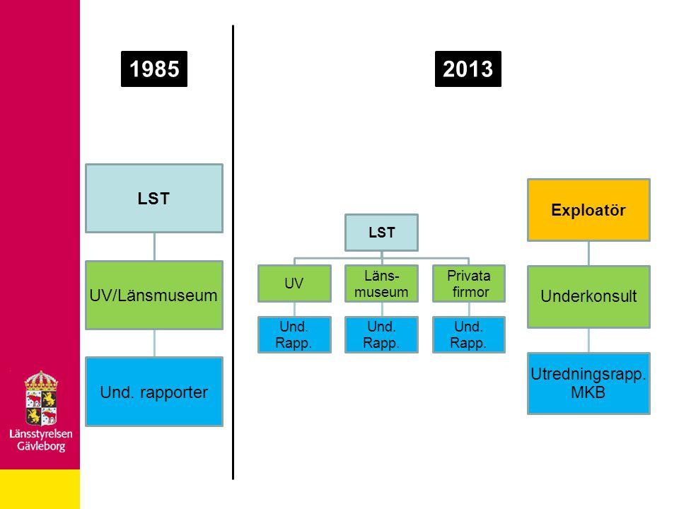 LST UV/Länsmuseum Und. rapporter LST UV Und. Rapp. Läns- museum Und. Rapp. Privata firmor Und. Rapp. Exploatör Underkonsult Utredningsrapp. MKB 198520