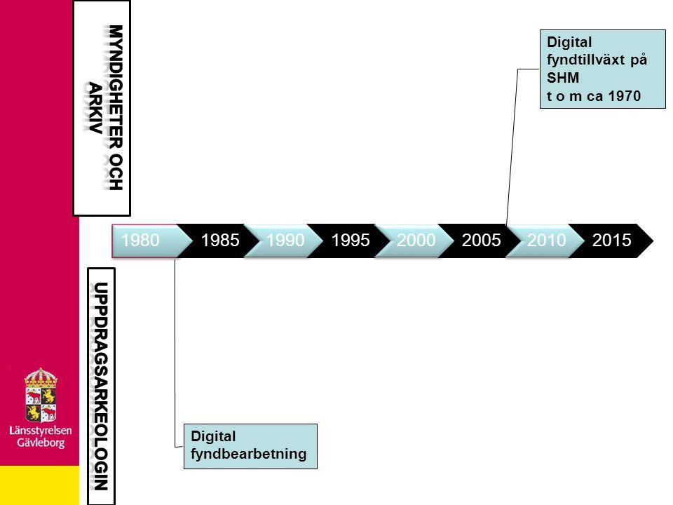19801985199019952000200520102015 Digital arkivering av mätfiler och GIS från alla aktörer.