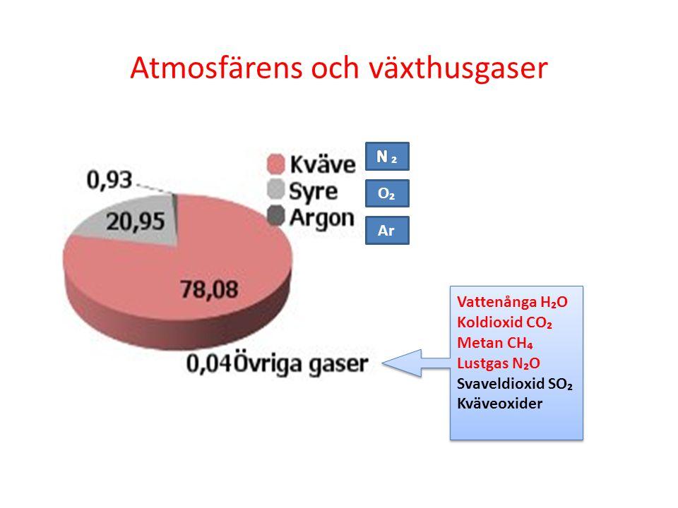 Atmosfärens och växthusgaser O₂ Ar Vattenånga H₂O Koldioxid CO₂ Metan CH₄ Lustgas N₂O Svaveldioxid SO₂ Kväveoxider Vattenånga H₂O Koldioxid CO₂ Metan