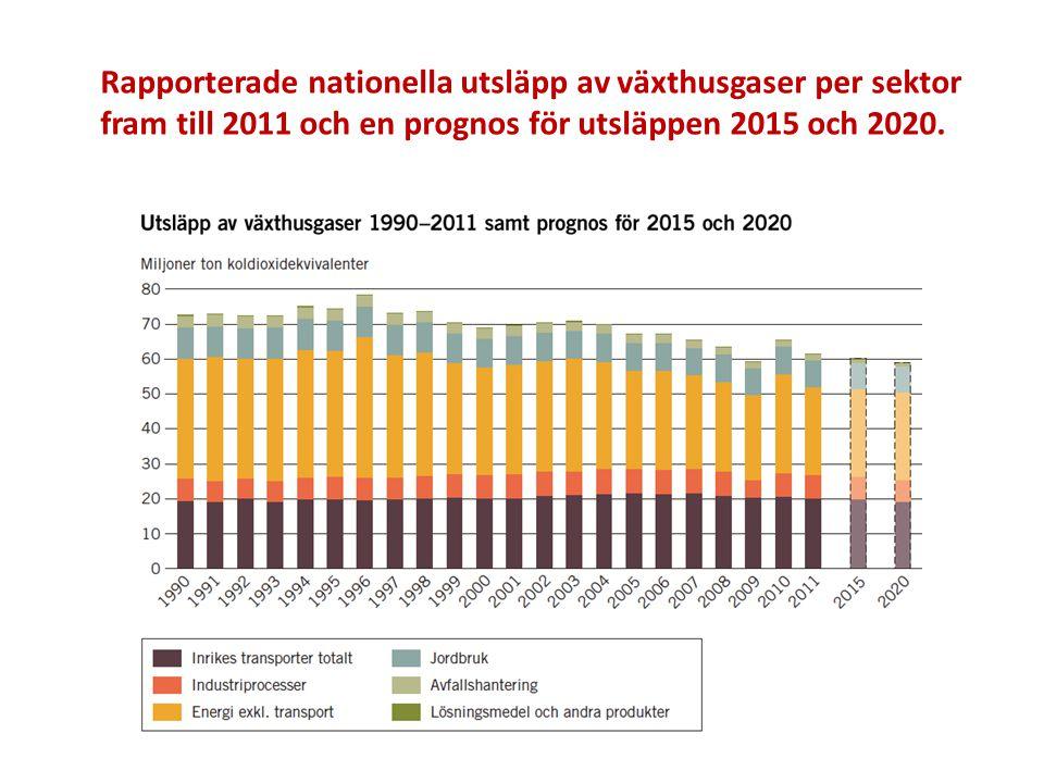 Rapporterade nationella utsläpp av växthusgaser per sektor fram till 2011 och en prognos för utsläppen 2015 och 2020.
