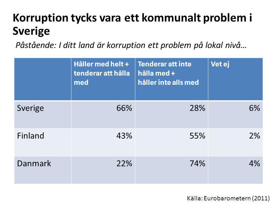 Korruption tycks vara ett kommunalt problem i Sverige Påstående: I ditt land är korruption ett problem på lokal nivå… Källa: Eurobarometern (2011) Hål