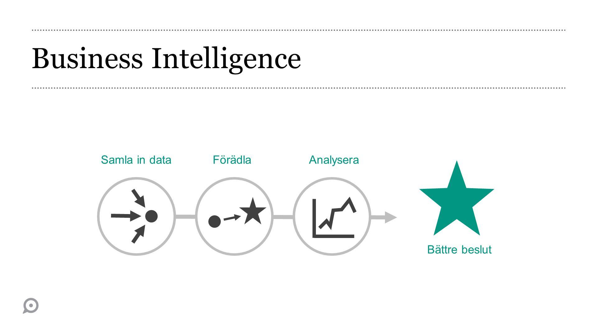 Business Intelligence Samla in dataFörädlaAnalysera Bättre beslut
