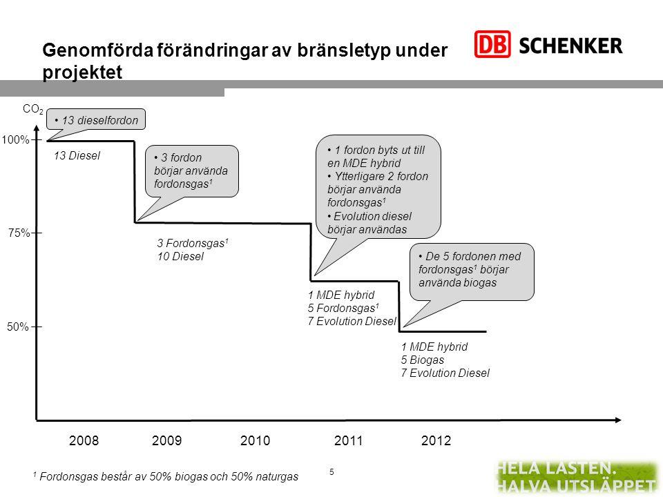 CO 2 -emissioner per paket och fraktsedel har sänkts mellan 2008 och 2012 År Antal fordon av respektive typ 2008 13 diesel 2010 3 fordonsgas + 10 diesel 2011 5 fordonsgas + 1 MDE hybrid + 7 Evolution diesel 2012 5 biogas + 1 MDE hybrid + 7 Evolution diesel 6