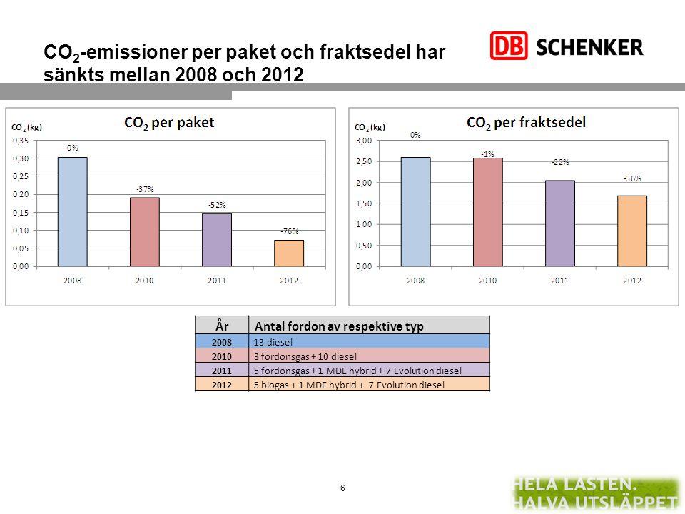CO 2 -emissioner per paket och fraktsedel har sänkts mellan 2008 och 2012 År Antal fordon av respektive typ 2008 13 diesel 2010 3 fordonsgas + 10 dies