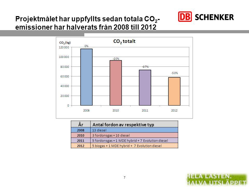 Projektmålet har uppfyllts sedan totala CO 2 - emissioner har halverats från 2008 till 2012 År Antal fordon av respektive typ 2008 13 diesel 2010 3 fo