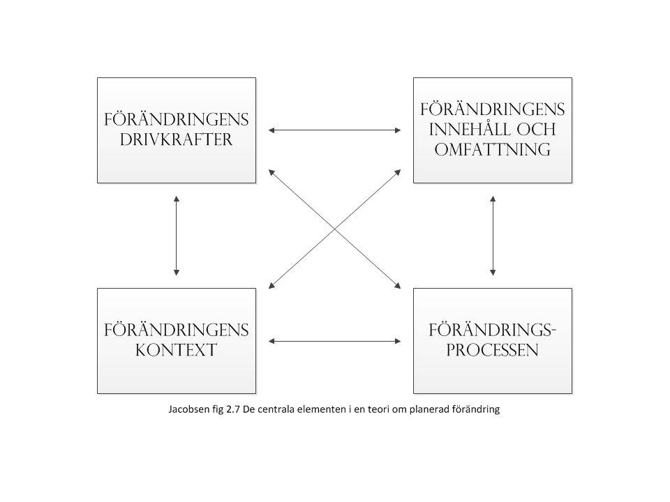 Vad är en förändring? Strukturella element Organisationskultur Nya premisser EvalueringEffektivisering