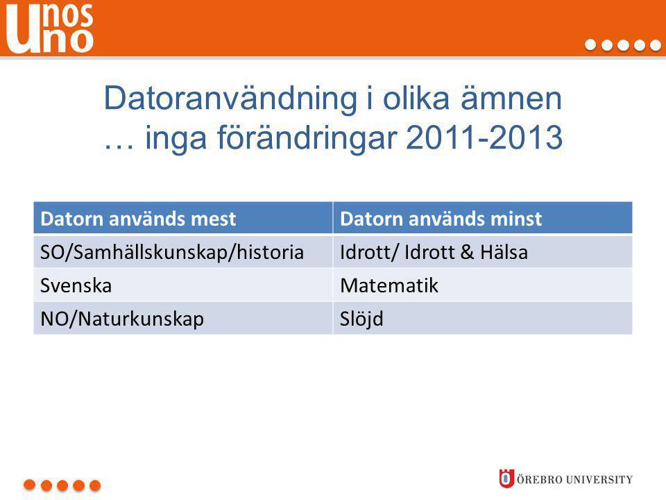Datoranvändning i olika ämnen … inga förändringar 2011-2013 Datorn används mestDatorn används minst SO/Samhällskunskap/historiaIdrott/ Idrott & Hälsa