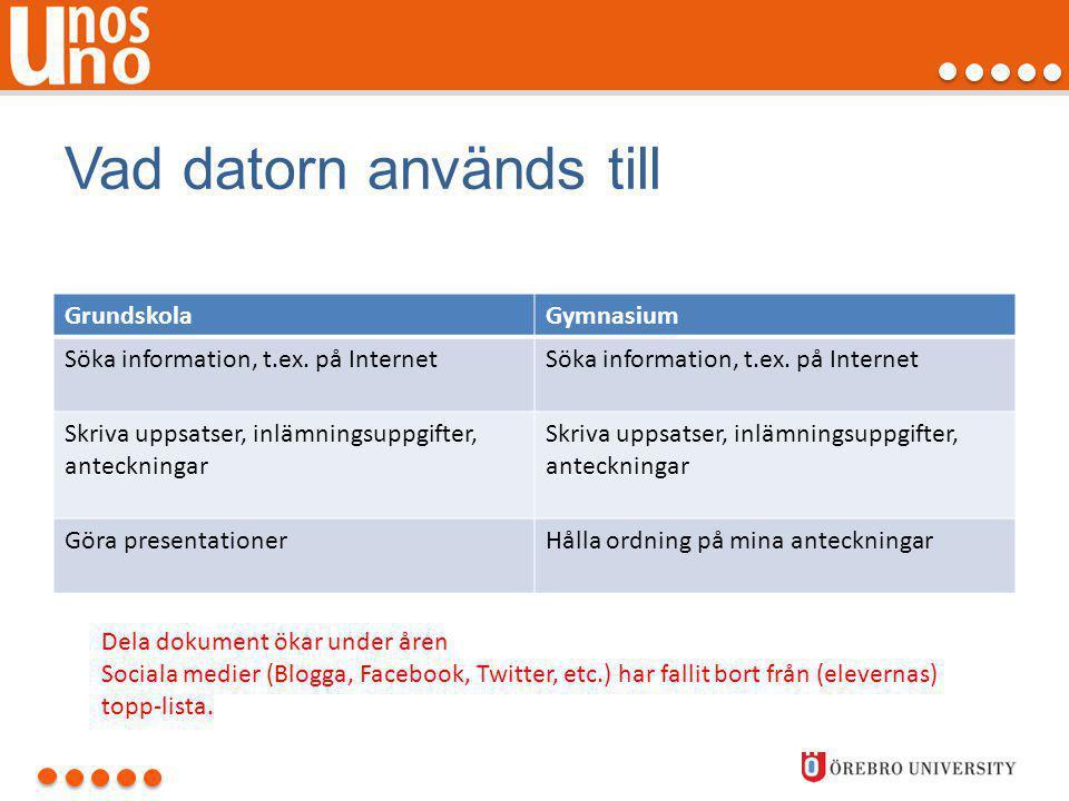 Vad datorn används till GrundskolaGymnasium Söka information, t.ex. på Internet Skriva uppsatser, inlämningsuppgifter, anteckningar Göra presentatione