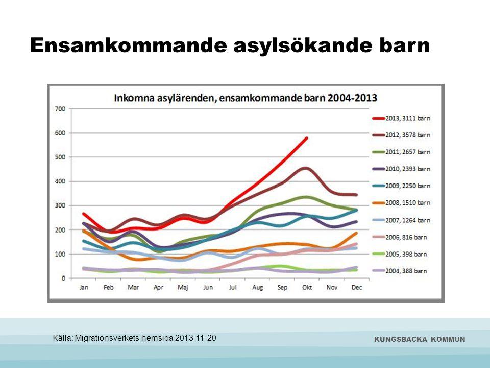 Ensamkommande asylsökande barn KUNGSBACKA KOMMUN Källa: Migrationsverkets hemsida 2013-11-20