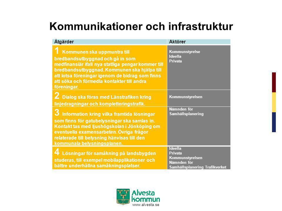www.alvesta.se Kommunikationer och infrastruktur ÅtgärderAktörer 1 Kommunen ska uppmuntra till bredbandsutbyggnad och gå in som medfinansiär ifall nya