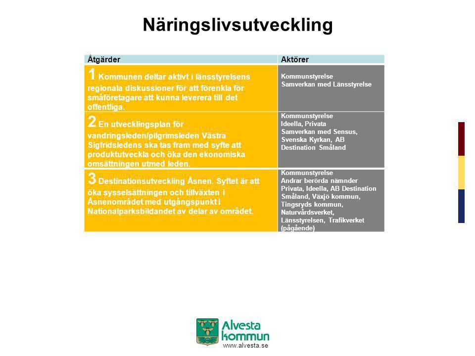 www.alvesta.se Näringslivsutveckling ÅtgärderAktörer 1 Kommunen deltar aktivt i länsstyrelsens regionala diskussioner för att förenkla för småföretaga