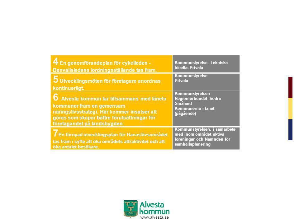 www.alvesta.se 4 En genomförandeplan för cykelleden - Banvallsledens iordningsställande tas fram. Kommunstyrelse, Tekniska Ideella, Privata 5 Utveckli