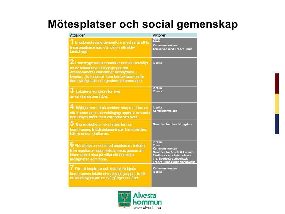 www.alvesta.se Mötesplatser och social gemenskap ÅtgärderAktörer 1 Ungdomstävling genomförs med syfta att ta fram ungdomarnas syn på en attraktiv land