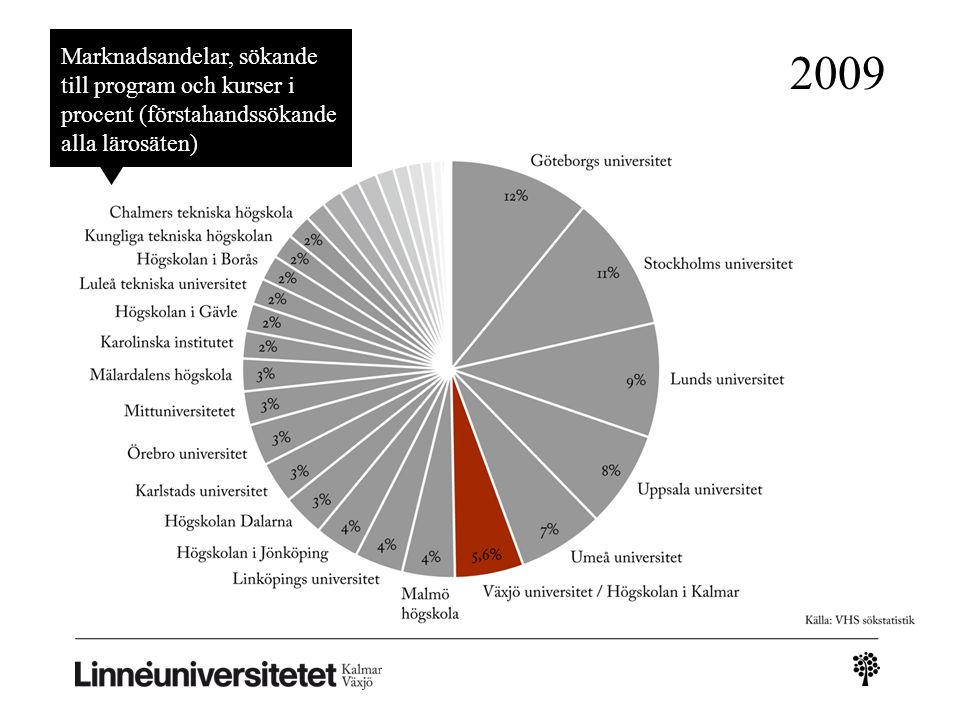 Marknadsandelar, sökande till program och kurser i procent (förstahandssökande alla lärosäten) 2009