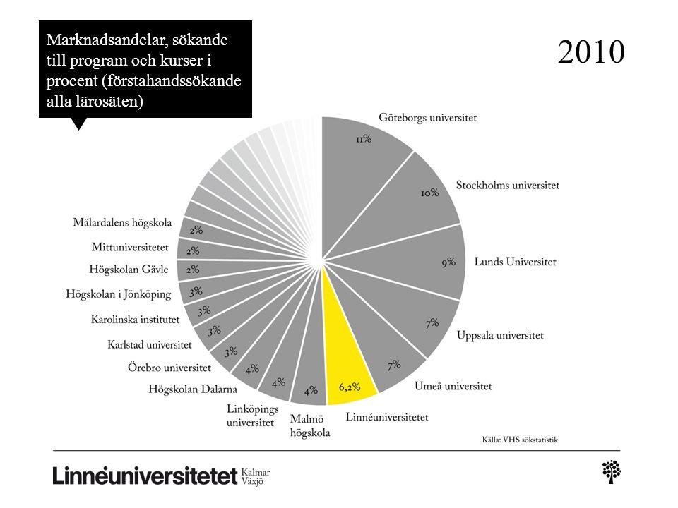 Marknadsandelar, sökande till program och kurser i procent (förstahandssökande alla lärosäten) 2010