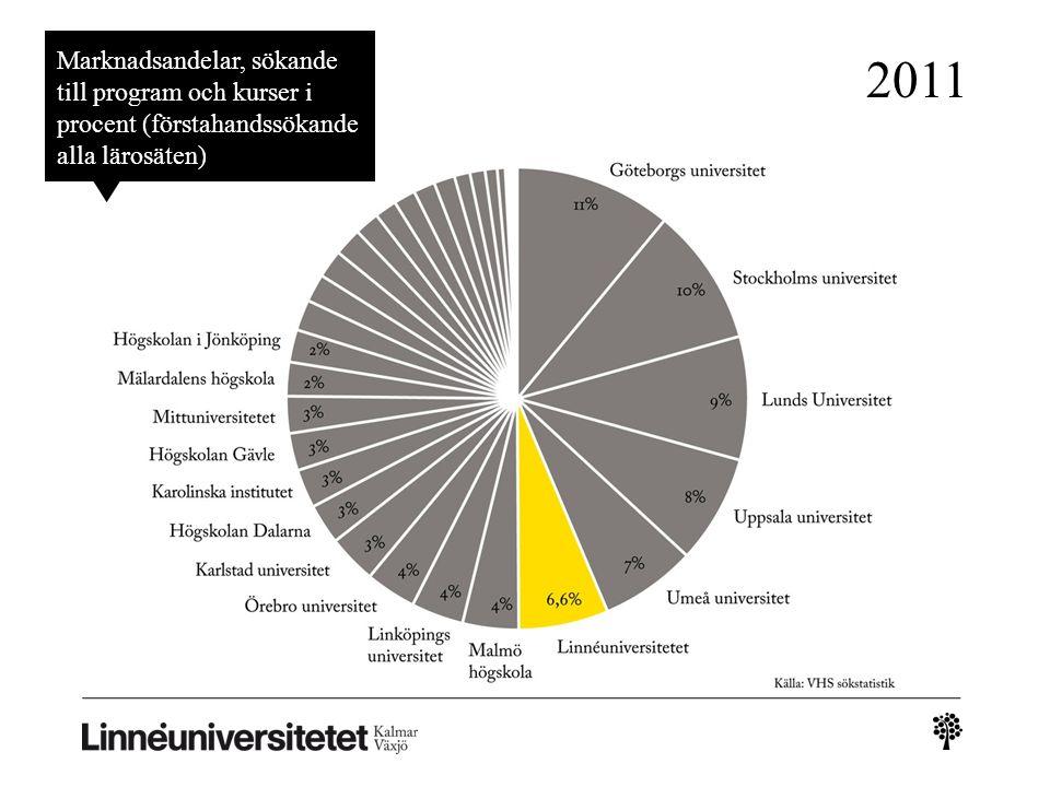 Marknadsandelar, sökande till program och kurser i procent (förstahandssökande alla lärosäten) 2011