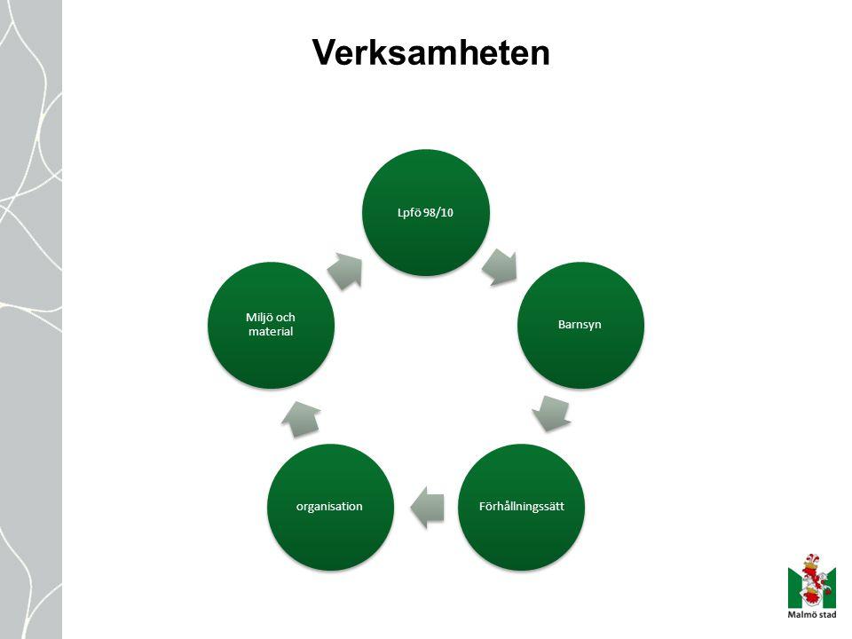 Verksamheten Lpfö 98/10BarnsynFörhållningssättorganisation Miljö och material