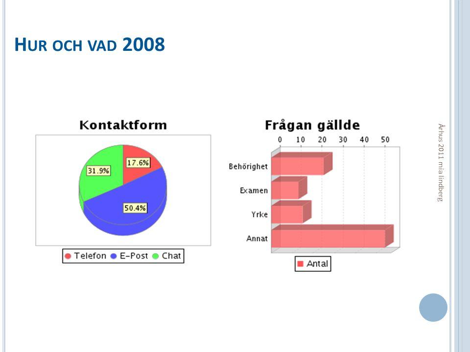 H UR OCH VAD 2008 Århus 2011 mia lindberg
