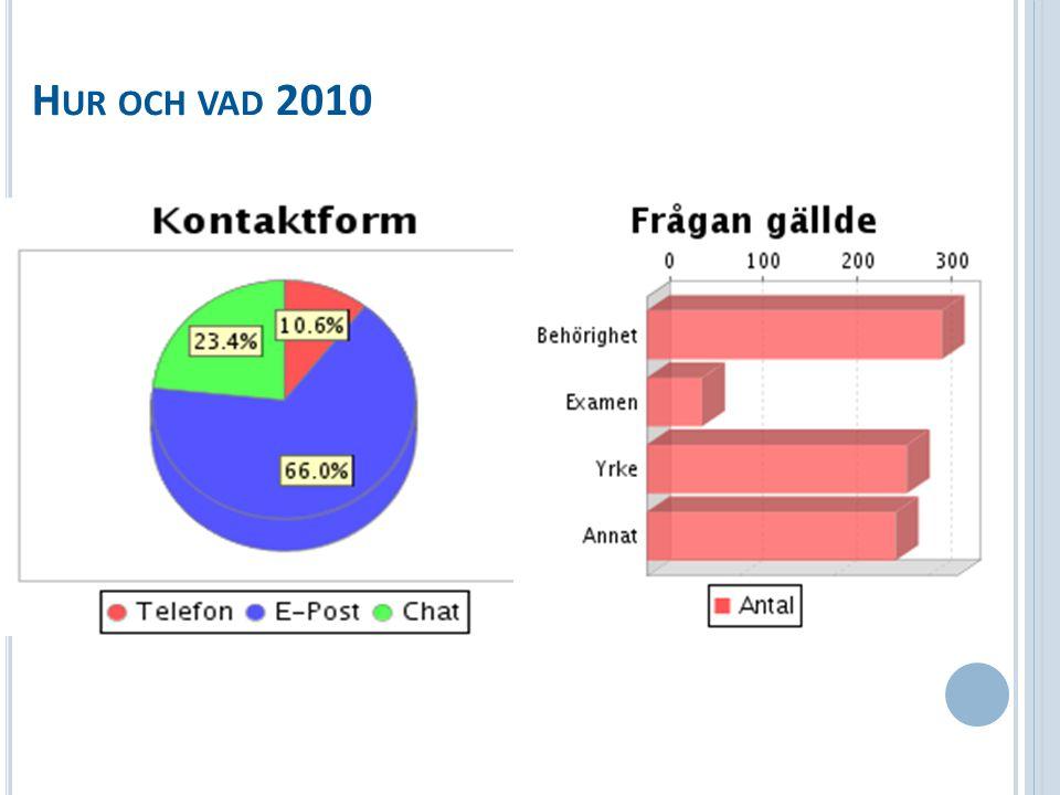 H UR OCH VAD 2010