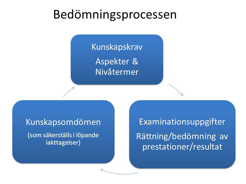 Bedömningsprocessen Kunskapskrav Aspekter & Nivåtermer Examinationsuppgifter Rättning/bedömning av prestationer/resultat Kunskapsomdömen (som säkerställs i löpande iakttagelser)