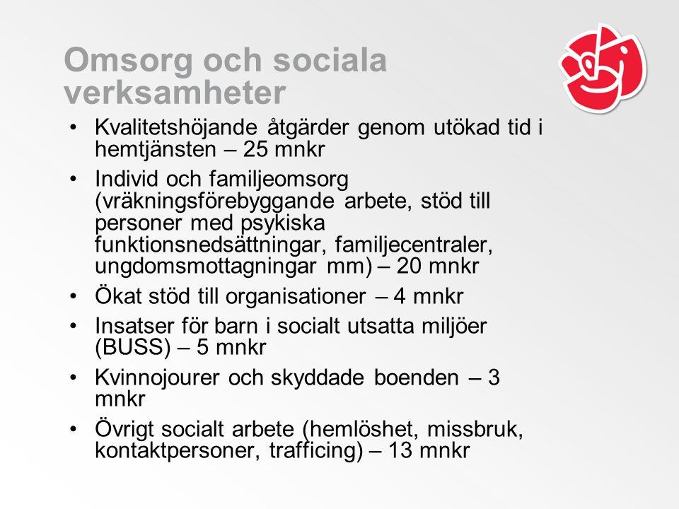 Omsorg och sociala verksamheter •Kvalitetshöjande åtgärder genom utökad tid i hemtjänsten – 25 mnkr •Individ och familjeomsorg (vräkningsförebyggande arbete, stöd till personer med psykiska funktionsnedsättningar, familjecentraler, ungdomsmottagningar mm) – 20 mnkr •Ökat stöd till organisationer – 4 mnkr •Insatser för barn i socialt utsatta miljöer (BUSS) – 5 mnkr •Kvinnojourer och skyddade boenden – 3 mnkr •Övrigt socialt arbete (hemlöshet, missbruk, kontaktpersoner, trafficing) – 13 mnkr